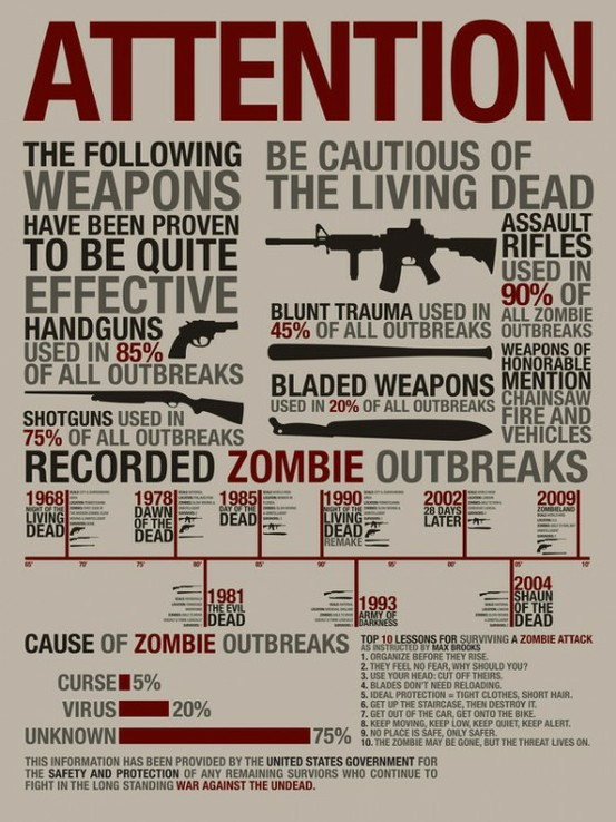 Zombie Survival poster with statistics to boot.